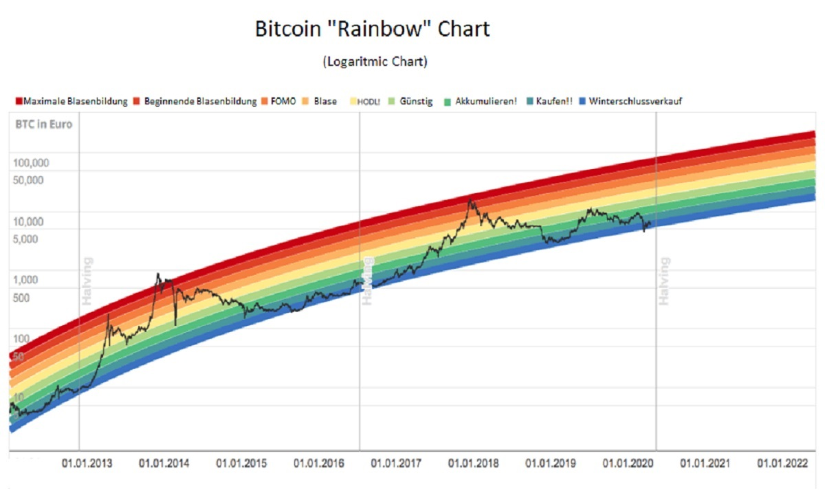 Bitcoin Rainbow Chart large